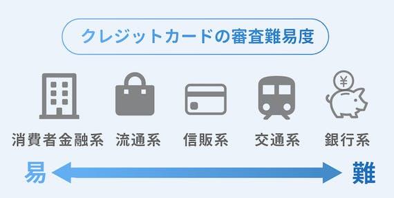 審査難易度_クレジットカード_